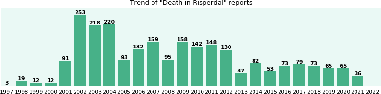 Could Risperdal cause Death?