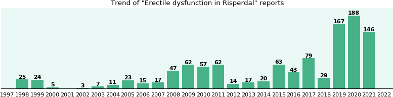 Could Risperdal cause Erectile dysfunction?