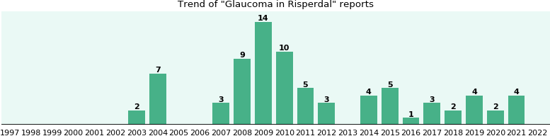 Could Risperdal cause Glaucoma?