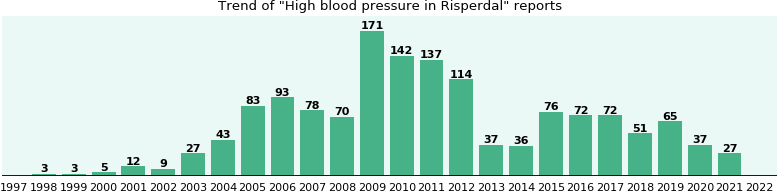 Could Risperdal cause High blood pressure?