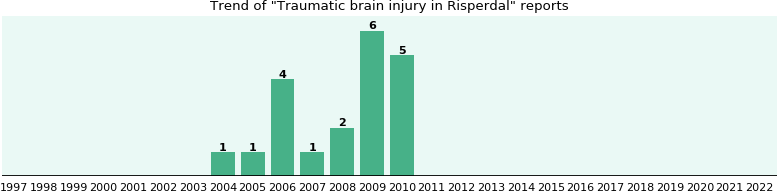 Could Risperdal cause Traumatic brain injury?