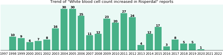 Could Risperdal cause White blood cell count increased?