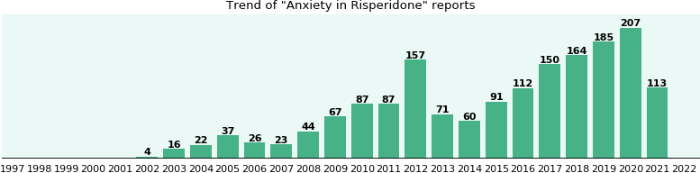 Could Risperidone cause Anxiety?
