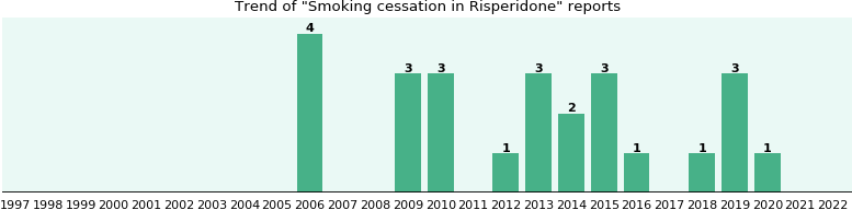 Could Risperidone cause Smoking cessation?