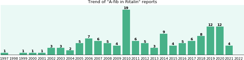 Could Ritalin cause A-fib?