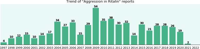 Could Ritalin cause Aggression?