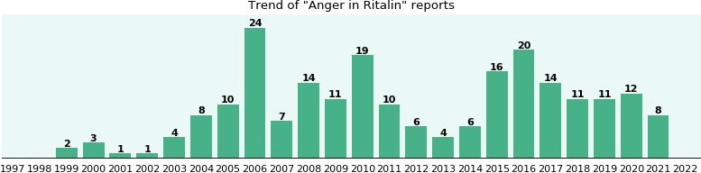 Could Ritalin cause Anger?