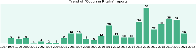 Could Ritalin cause Cough?
