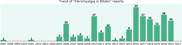 Could Ritalin cause Fibromyalgia?
