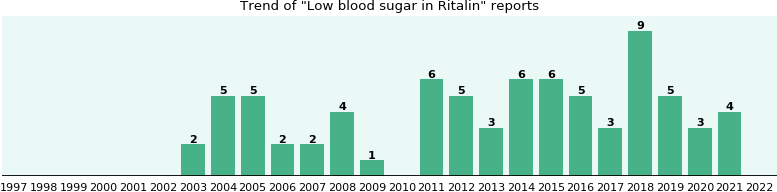Could Ritalin cause Low blood sugar?