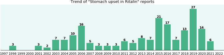 Could Ritalin cause Stomach upset?