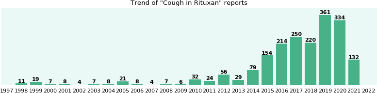 Could Rituxan cause Cough?