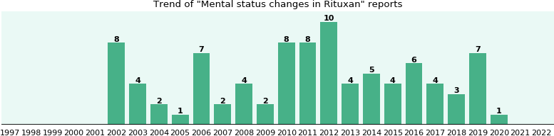 Could Rituxan cause Mental status changes?