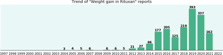 Can Methotrexate Cause Weight Gain Jill Scott Insomnia
