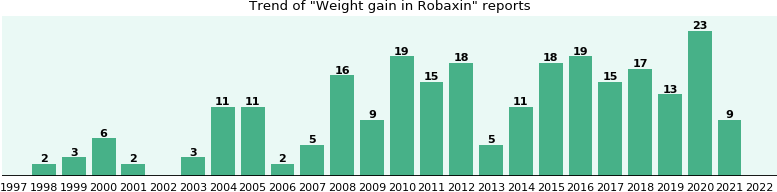 Could Robaxin cause Weight gain?
