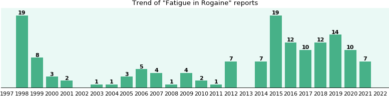 Could Rogaine cause Fatigue?