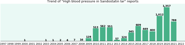 Could Sandostatin lar cause High blood pressure?