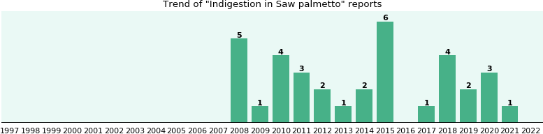 Could Saw palmetto cause Indigestion?