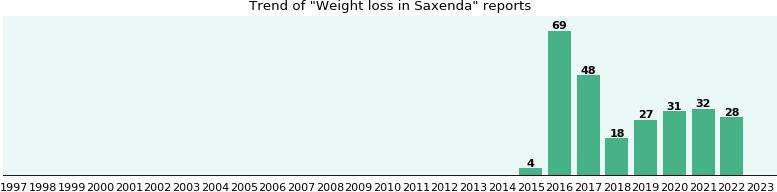 aoc 203 weight loss