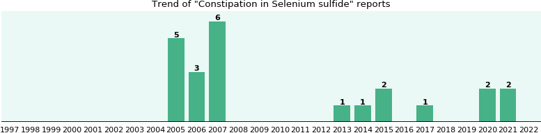 Could Selenium sulfide cause Constipation?