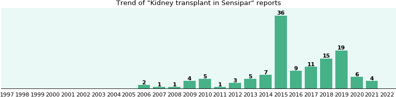 Could Sensipar cause Kidney transplant?
