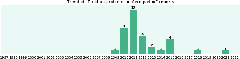 Could Seroquel xr cause Erection problems?