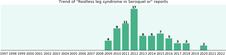 Could Seroquel xr cause Restless leg syndrome?