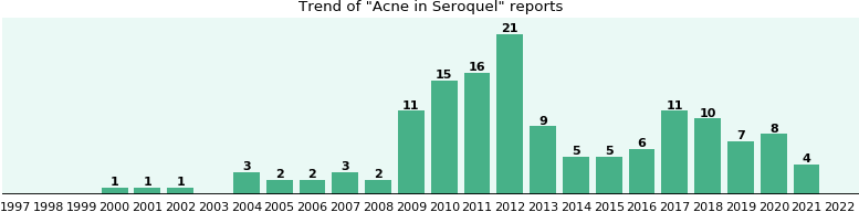 Seroquel Xr And Acne