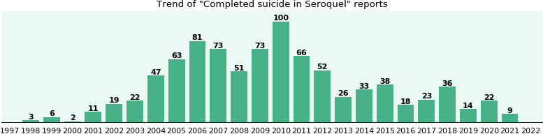 Could Seroquel cause Completed suicide?
