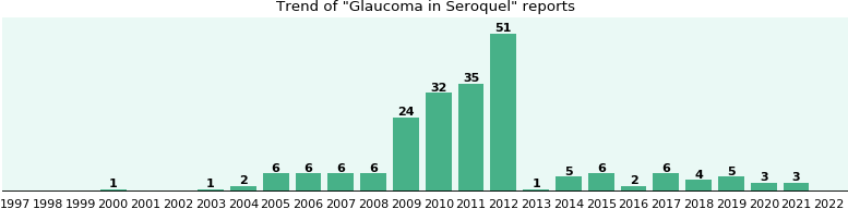 Could Seroquel cause Glaucoma?