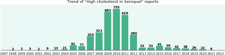 Could Seroquel cause High cholesterol?