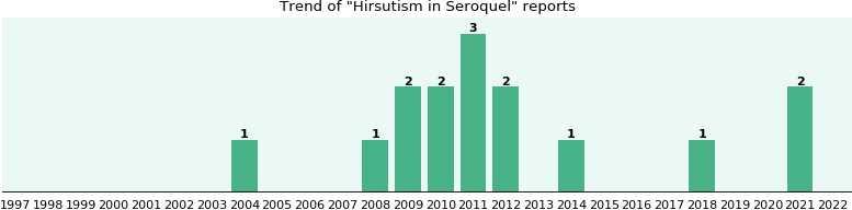 Will you have Hirsutism with Seroquel - from FDA reports - eHealthMe
