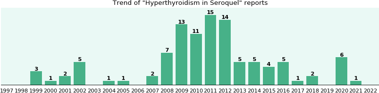 Could Seroquel cause Hyperthyroidism?