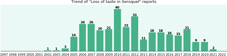 Could Seroquel cause Loss of taste?