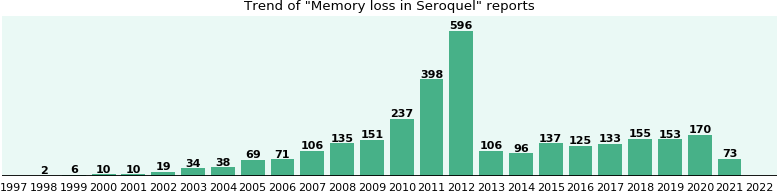 Could Seroquel cause Memory loss?