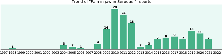 Could Seroquel cause Pain in jaw?