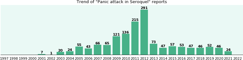 Could Seroquel cause Panic attack?