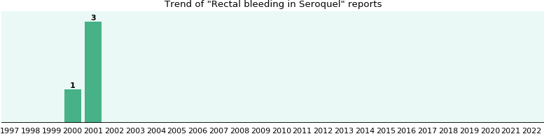 Could Seroquel cause Rectal bleeding?