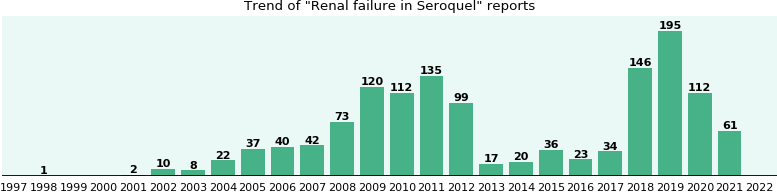 Could Seroquel cause Renal failure?
