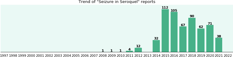 Could Seroquel cause Seizure?