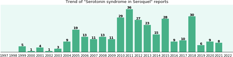 Could Seroquel cause Serotonin syndrome?