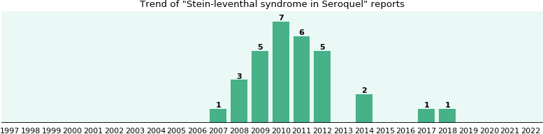 Could Seroquel cause Stein-leventhal syndrome?