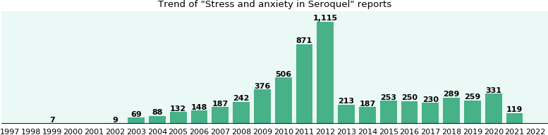 Will you have Stress and anxiety with Seroquel? - eHealthMe