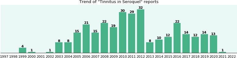 Could Seroquel cause Tinnitus?