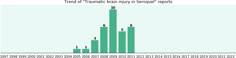 Could Seroquel cause Traumatic brain injury?