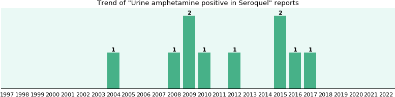 Could Seroquel cause Urine amphetamine positive?