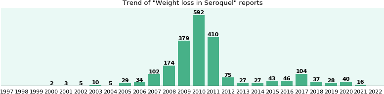 Could Seroquel cause Weight loss?