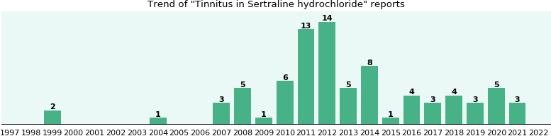 Could Sertraline hydrochloride cause Tinnitus?
