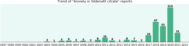 Could Sildenafil citrate cause Anxiety?