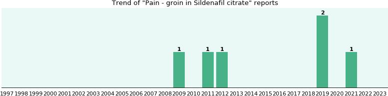 sildenafil pain